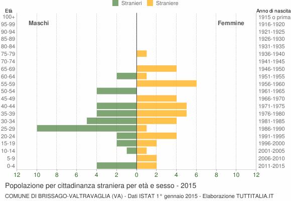 Grafico cittadini stranieri - Brissago-Valtravaglia 2015