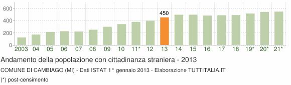 Grafico andamento popolazione stranieri Comune di Cambiago (MI)