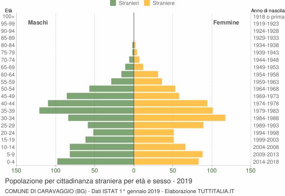 Grafico cittadini stranieri - Caravaggio 2019