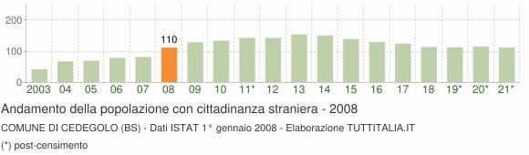 Grafico andamento popolazione stranieri Comune di Cedegolo (BS)