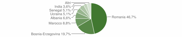Grafico cittadinanza stranieri - Cedegolo 2015