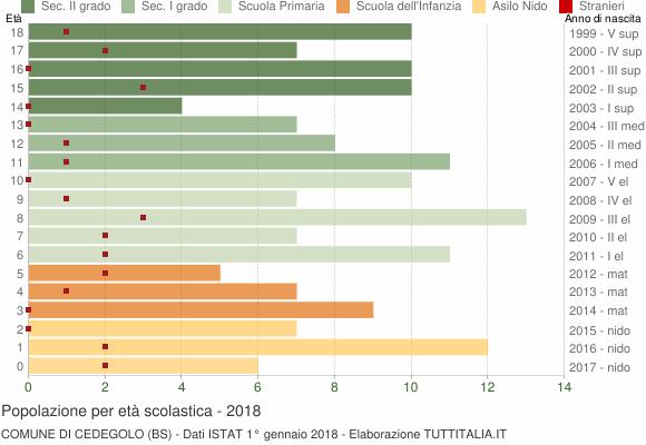 Grafico Popolazione in età scolastica - Cedegolo 2018