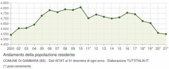 Andamento popolazione Comune di Gambara (BS)