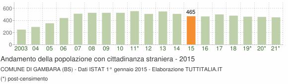Grafico andamento popolazione stranieri Comune di Gambara (BS)