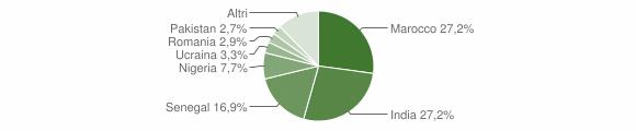 Grafico cittadinanza stranieri - Gambara 2010