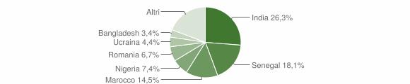 Grafico cittadinanza stranieri - Gambara 2018