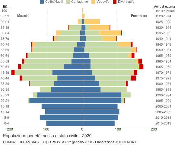 Grafico Popolazione per età, sesso e stato civile Comune di Gambara (BS)