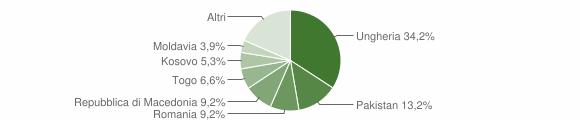 Grafico cittadinanza stranieri - Grosotto 2019