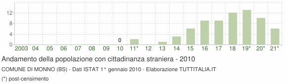 Grafico andamento popolazione stranieri Comune di Monno (BS)