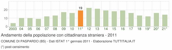 Grafico andamento popolazione stranieri Comune di Paspardo (BS)