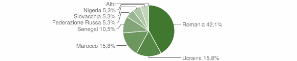 Grafico cittadinanza stranieri - Paspardo 2011