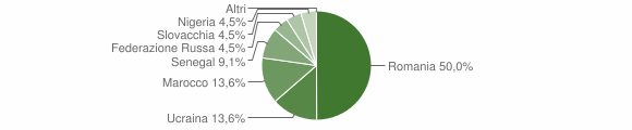 Grafico cittadinanza stranieri - Paspardo 2012