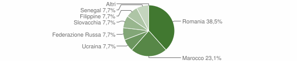 Grafico cittadinanza stranieri - Paspardo 2018