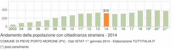 Grafico andamento popolazione stranieri Comune di Pieve Porto Morone (PV)