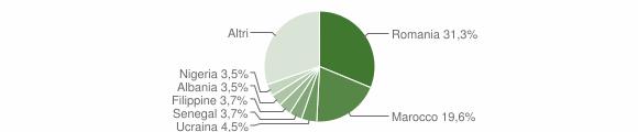 Grafico cittadinanza stranieri - Pieve Porto Morone 2019