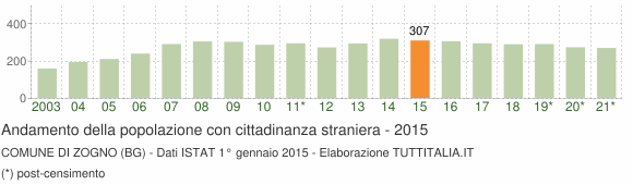 Grafico andamento popolazione stranieri Comune di Zogno (BG)