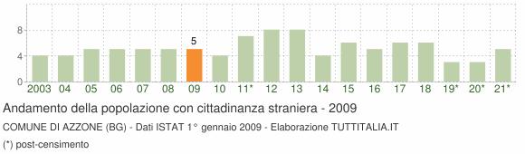 Grafico andamento popolazione stranieri Comune di Azzone (BG)