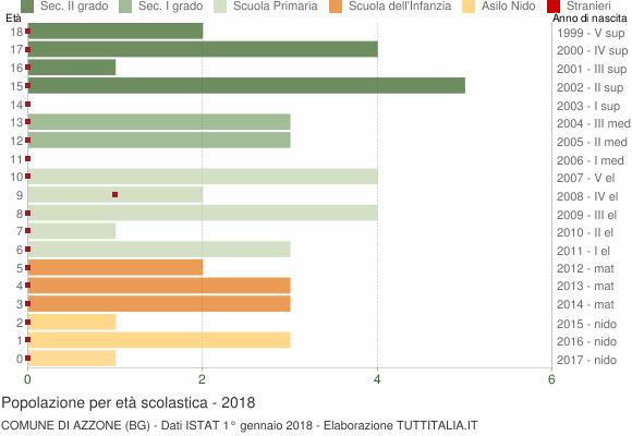 Grafico Popolazione in età scolastica - Azzone 2018
