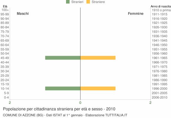 Grafico cittadini stranieri - Azzone 2010