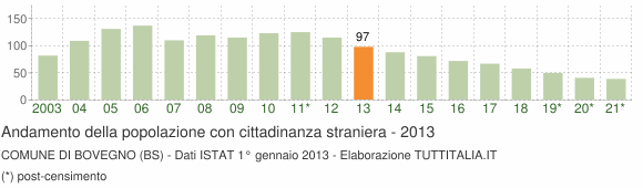 Grafico andamento popolazione stranieri Comune di Bovegno (BS)