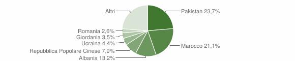 Grafico cittadinanza stranieri - Bovegno 2009
