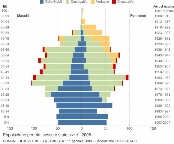 Grafico Popolazione per età, sesso e stato civile Comune di Bovegno (BS)