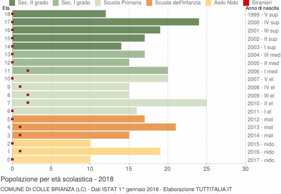 Grafico Popolazione in età scolastica - Colle Brianza 2018