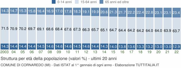 Grafico struttura della popolazione Comune di Cornaredo (MI)