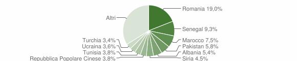 Grafico cittadinanza stranieri - Erba 2019