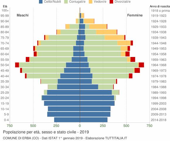 Grafico Popolazione per età, sesso e stato civile Comune di Erba (CO)