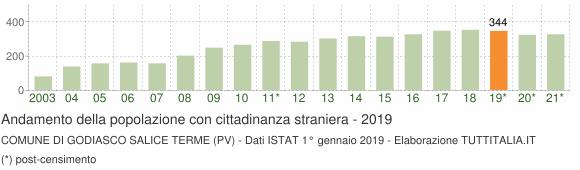 Grafico andamento popolazione stranieri Comune di Godiasco Salice Terme (PV)