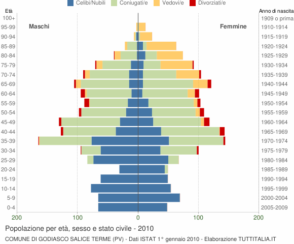 Grafico Popolazione per età, sesso e stato civile Comune di Godiasco Salice Terme (PV)