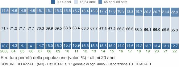 Grafico struttura della popolazione Comune di Lazzate (MB)