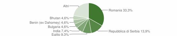 Grafico cittadinanza stranieri - Mairago 2019