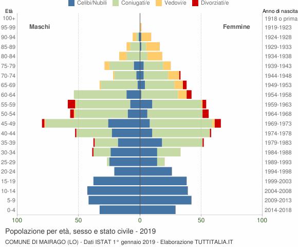 Grafico Popolazione per età, sesso e stato civile Comune di Mairago (LO)