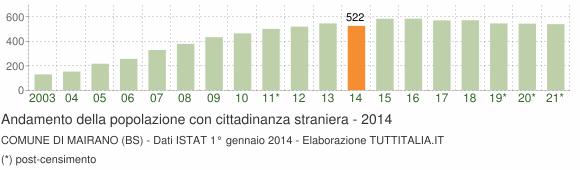 Grafico andamento popolazione stranieri Comune di Mairano (BS)