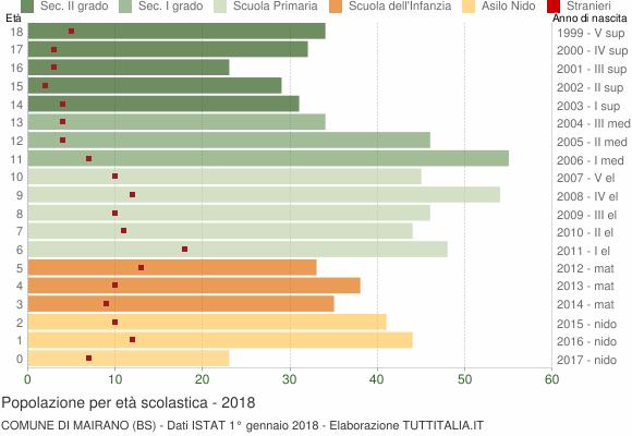 Grafico Popolazione in età scolastica - Mairano 2018