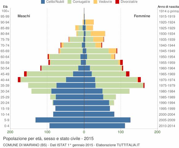 Grafico Popolazione per età, sesso e stato civile Comune di Mairano (BS)