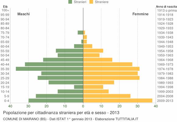 Grafico cittadini stranieri - Mairano 2013