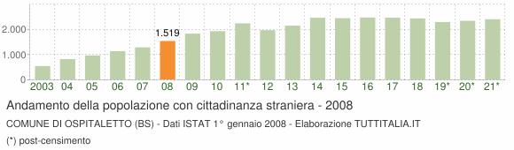 Grafico andamento popolazione stranieri Comune di Ospitaletto (BS)