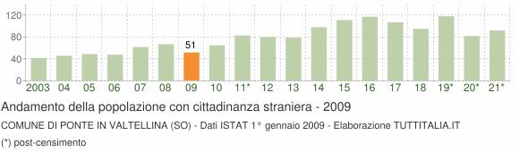 Grafico andamento popolazione stranieri Comune di Ponte in Valtellina (SO)