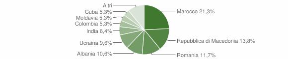 Grafico cittadinanza stranieri - Ponte in Valtellina 2018