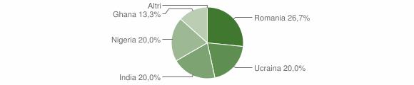 Grafico cittadinanza stranieri - Voltido 2019