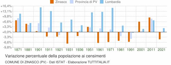 Grafico variazione percentuale della popolazione Comune di Zinasco (PV)