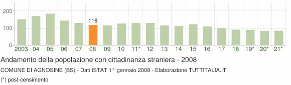 Grafico andamento popolazione stranieri Comune di Agnosine (BS)