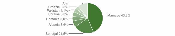Grafico cittadinanza stranieri - Agnosine 2015