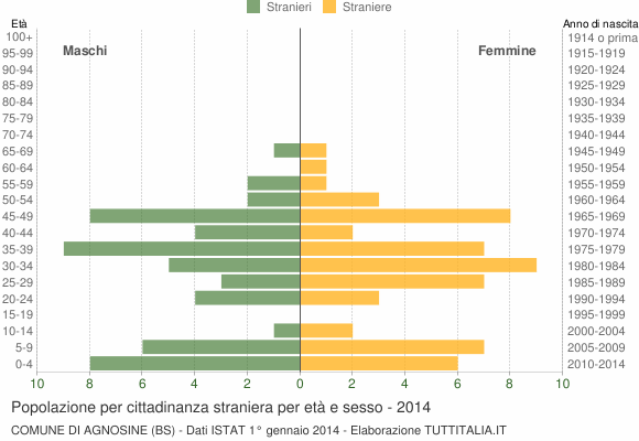 Grafico cittadini stranieri - Agnosine 2014