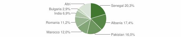 Grafico cittadinanza stranieri - Ciserano 2019