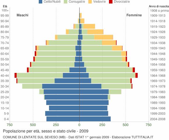 Grafico Popolazione per età, sesso e stato civile Comune di Lentate sul Seveso (MB)
