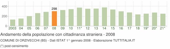 Grafico andamento popolazione stranieri Comune di Orzivecchi (BS)